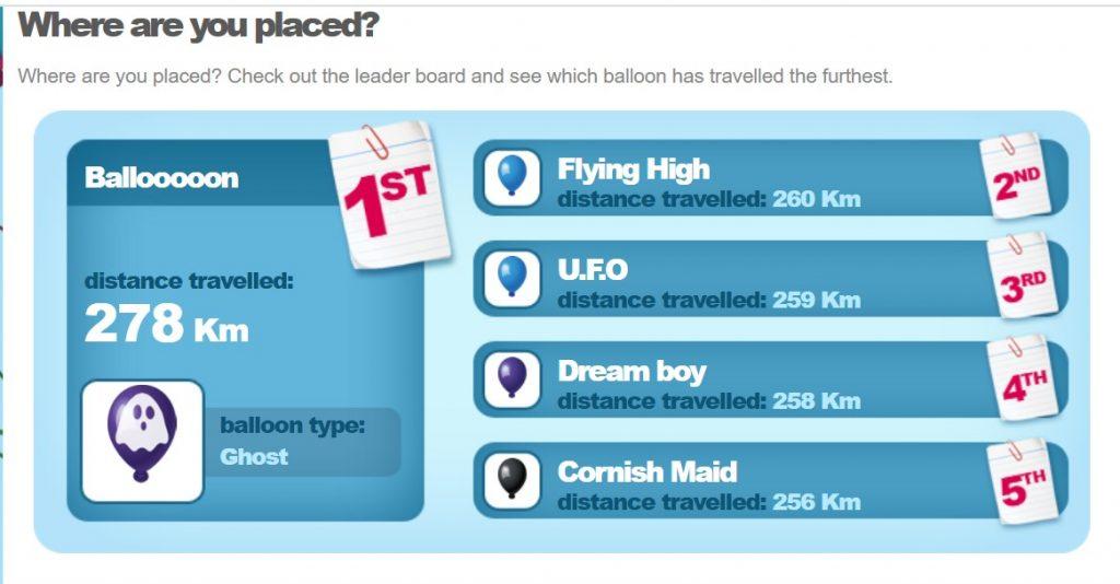 Ballooooon 278km Flying HIgh 260km UFO 259km Dream Boy 258km Cornish Maid 256km